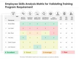 Employee Skills Analysis Matrix For Validating Training Program Requirement