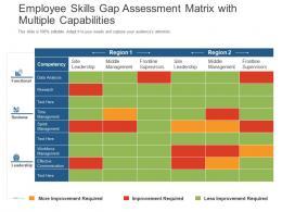 Employee Skills Gap Assessment Matrix With Multiple Capabilities