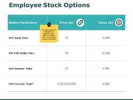 Employee Stock Options Price Ppt Powerpoint Presentation Pictures Graphics Example