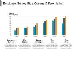Employee Survey Blue Oceans Differentiating Liabilities Buying Strategy Cpb