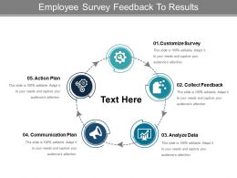 Employee Survey Feedback To Results Powerpoint Slide Graphics