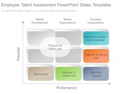 Employee Talent Assessment Powerpoint Slides Templates