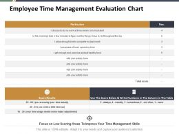 Employee Time Management Evaluation Chart Ppt Summary Background Images