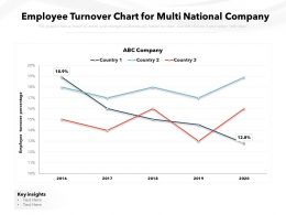 Employee Turnover Chart For Multi National Company