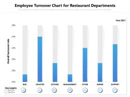 Employee Turnover Chart For Restaurant Departments