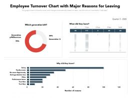 Employee Turnover Chart With Major Reasons For Leaving