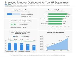 Employee Turnover Dashboard For Your HR Department Powerpoint Template