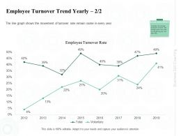 Employee Turnover Trend Yearly Remain Ppt Powerpoint Presentation Layouts Show