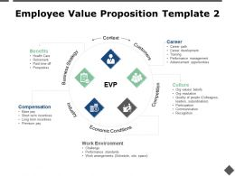 Employee Value Proposition Business Strategy Competition Ppt Powerpoint Presentation Ideas Clipart