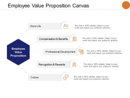 Employee Value Proposition Canvas Compensation And Benefits Professional Ppt Powerpoint Presentation