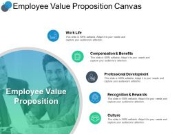 Employee Value Proposition Canvas Development Ppt Powerpoint Presentation Portfolio