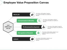 Employee Value Proposition Canvas Ppt Outline Ideas