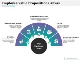 Employee Value Proposition Canvas Ppt Styles Summary