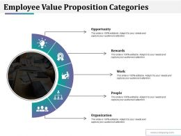 Employee Value Proposition Categories Ppt Styles Clipart