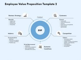 Employee Value Proposition Compensation Ppt Powerpoint Presentation File Deck