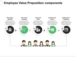Employee Value Proposition Components Ppt Model Images