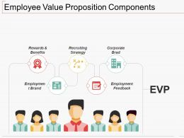 Employee Value Proposition Components Ppt Show Skills