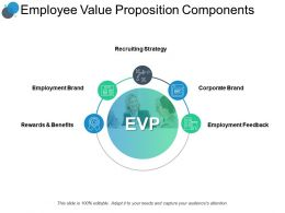 Employee Value Proposition Components Strategy Ppt Powerpoint Slides