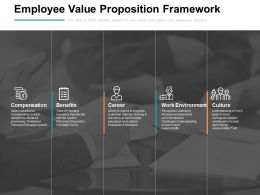 Employee Value Proposition Framework Environment Ppt Powerpoint Presentation Pictures