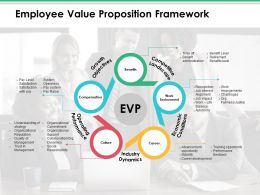 Employee Value Proposition Framework Ppt Infographics Samples