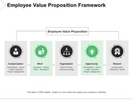 Employee Value Proposition Framework Ppt Model Shapes
