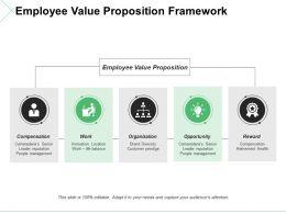 Employee Value Proposition Framework Ppt Model Shapes