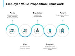 Employee Value Proposition Framework Slide Opportunity B303 Ppt Powerpoint Presentation File Show