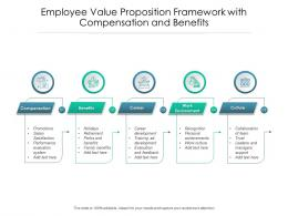 Employee Value Proposition Framework With Compensation And Benefits