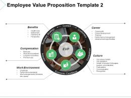 Employee Value Proposition Ppt Templates