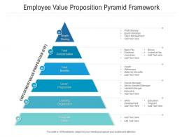 Employee Value Proposition Pyramid Framework