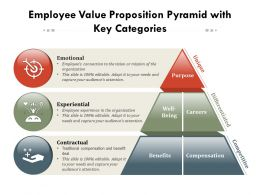 Employee Value Proposition Pyramid With Key Categories