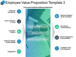 Employee Value Proposition Template Analysis Ppt Presentation Slides