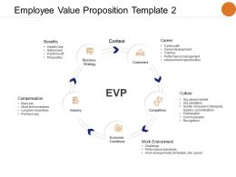 Employee Value Proposition Template Compensation Benefits Ppt Powerpoint Presentation Model Visual Aids