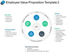 Employee Value Proposition Template Compensation Powerpoint Slides