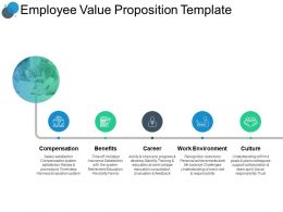Employee Value Proposition Template Environment Ppt Powerpoint Slides