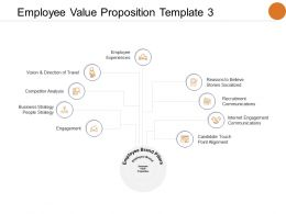 Employee Value Proposition Template Internet Engagement Communications Ppt Powerpoint Presentation Model