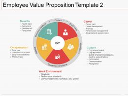 Employee Value Proposition Template Ppt Portfolio Slide Portrait