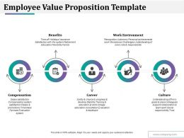 Employee Value Proposition Template Ppt Styles Inspiration