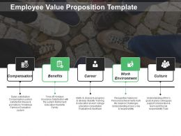 Employee Value Proposition Template Ppt Visual Aids Files