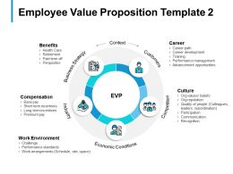 Employee Value Proposition Template Work Environment B305 Ppt Powerpoint Presentation Ideas