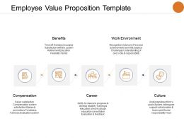Employee Value Proposition Template Work Environment Compensation Ppt Powerpoint Presentation Background