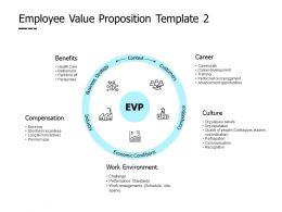 Employee Value Proposition Template Work Environment Ppt Powerpoint Presentation Slides