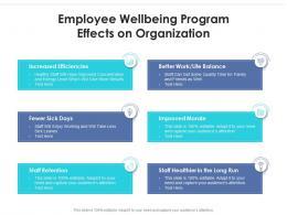 Employee Wellbeing Program Effects On Organization