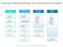 Employee Wellbeing Strategy With Implementation Program