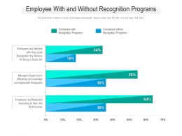 Employee With And Without Recognition Programs