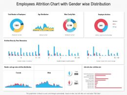 Employees Attrition Chart With Gender Wise Distribution