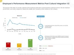 Employees Performance Measurement Metrics Post Cultural Integration Ppt Powerpoint
