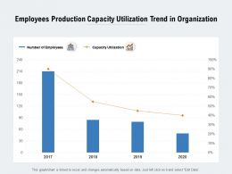 Employees Production Capacity Utilization Trend In Organisation