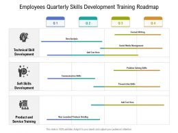 Employees Quarterly Skills Development Training Roadmap