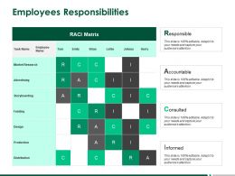 Employees Responsibilities Advertising Informed Ppt Powerpoint Presentation Infographic Template Slides